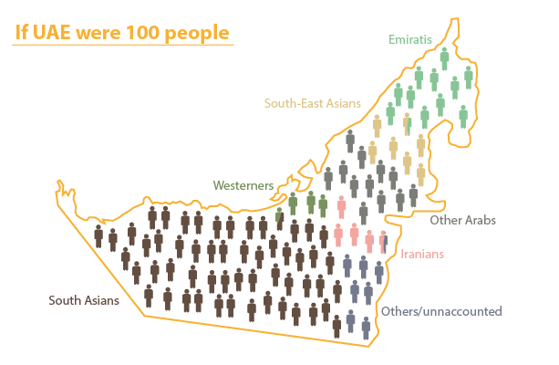 Nationality wise population in Seven Emirates of UAE